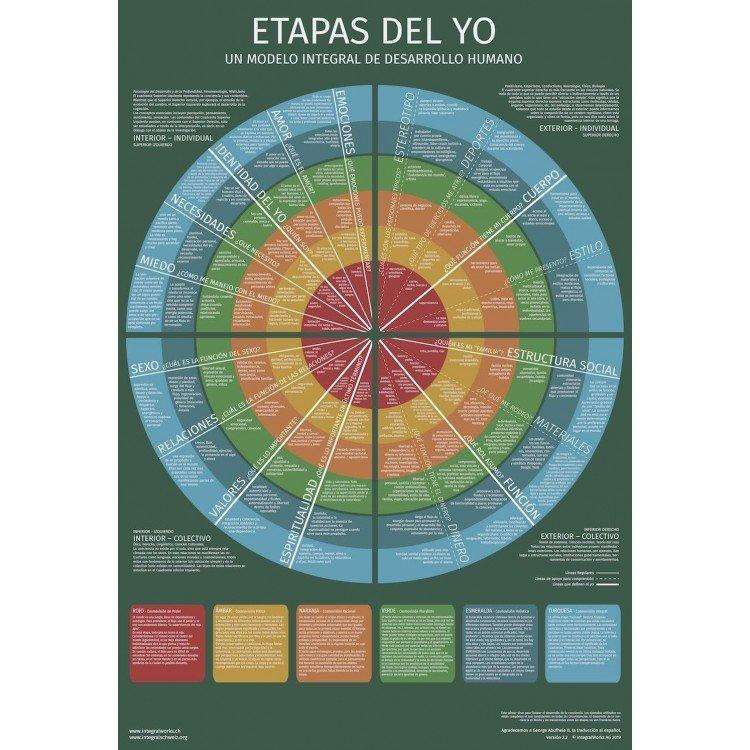 Etapas del Yo (Digital)