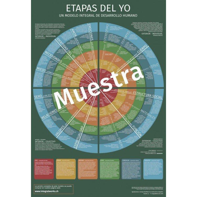 Etapas del Yo (Muestra)