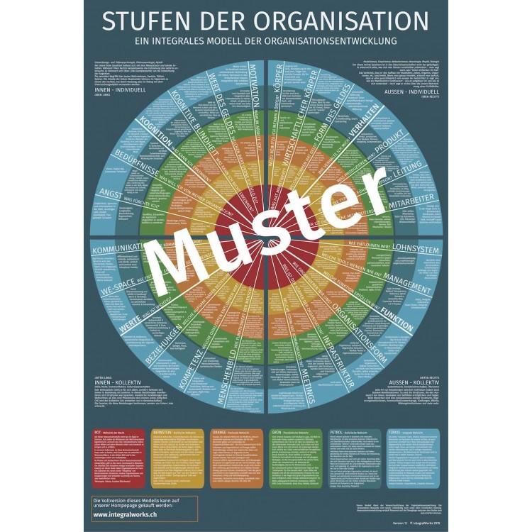 Stufen der Organisation (Demo)