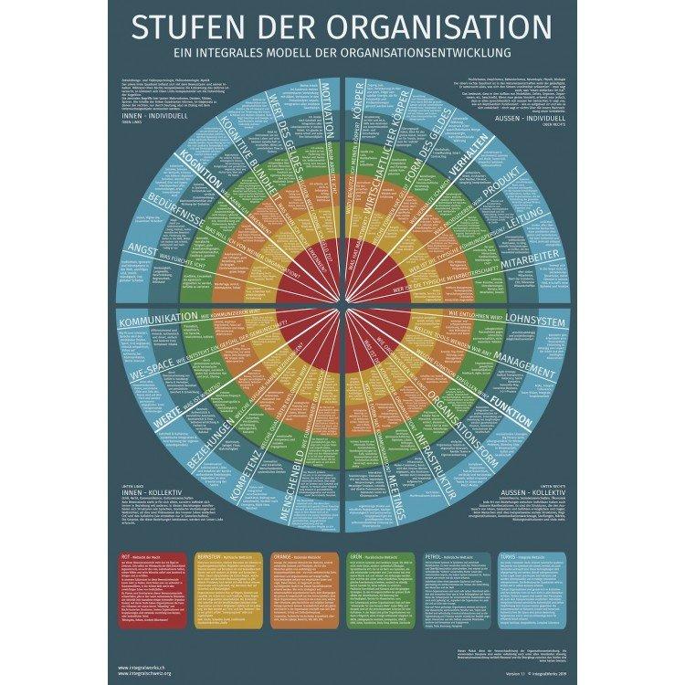 Stufen der Organisation (Digital)